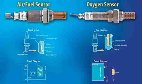 P0038 Heated Oxygen Sensor Ho2s 2 Bank 1 Heater