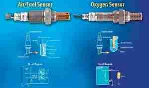 oxygen-fuel-sensors