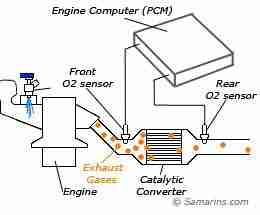 Chevrolet Suburban 1999 Chevy Suburban Oxygen Sensor And Evaporative Purge Sol also Chevy Cobalt Evap Vent Valve Solenoid Location additionally T18728053 Diagram o2 sensor location 2003 ford in addition Chevy 5 3 Engine Diagram Knock Sensors as well 3lwyp Location Bank Oxygen Sensor 1999. on oxygen sensor bank 1 location