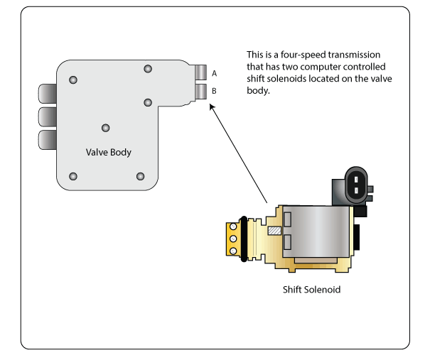 P0974 – Shift solenoid (SS) A -control circuit high