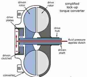 P0741 Torque Converter Clutch Tcc Solenoid