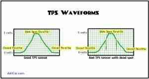 tps-waveform