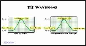 P0121 – Throttle position (TP) sensor A/accelerator pedal