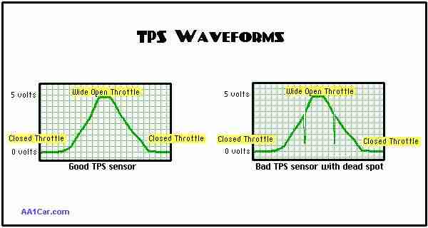 p0122 throttle position tp sensor a accelerator pedal position that s why the best way to test the sensor is an oscilloscope the scope you can view the voltage signal as a wave form