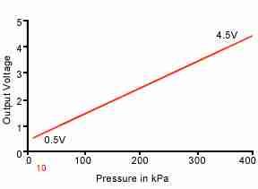 turbo-pressure-sensors-chart2