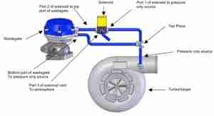 P0033 – Turbocharger (TC) wastegate regulating valve -circuit