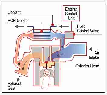 P2413 – Exhaust gas recirculation (EGR) system – performance