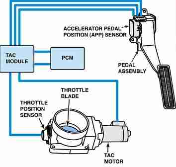 P2108 – Throttle actuator control (TAC) module – performance problem