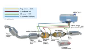 Emitecs-E-SCR-system-layout