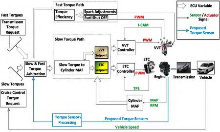 P2544 – Torque management request, input signal A – malfunction