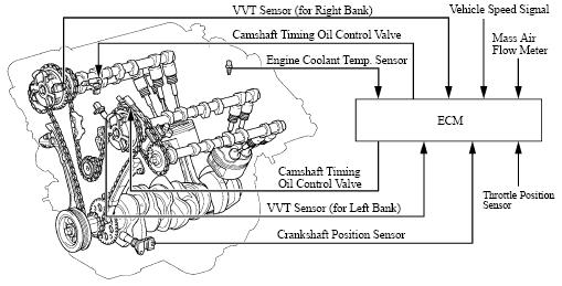 P2647 Rocker Arm Actuator A Bank 1 Actuator Stuck On