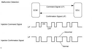 Injector driver waveforms