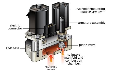 P1404 – Exhaust Gas Recirculation Closed Position