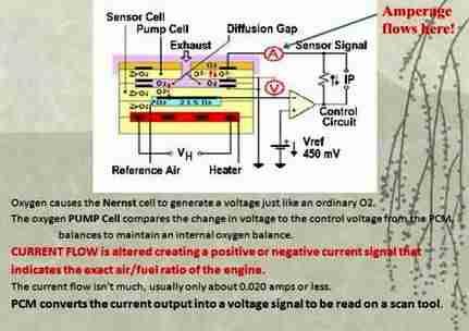 P1150 – Air/Fuel Ratio Sensor Circuit Range/Performance ... on