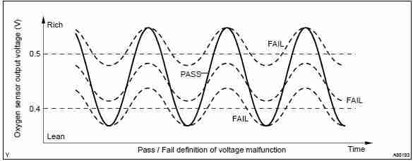 AFR Signal Analysis