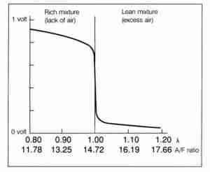oxygen sensor voltage graph