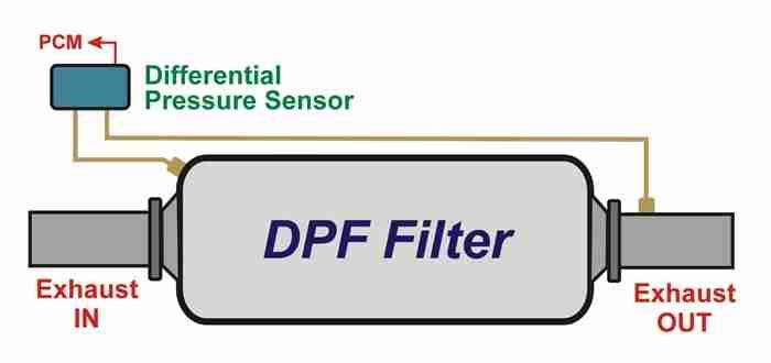 "P2453 – Diesel Particulate Filter Pressure Sensor ""A"" Circuit Range"